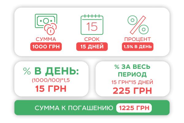 Взять кредит на 1000 грн мне действительно помогли получить кредит